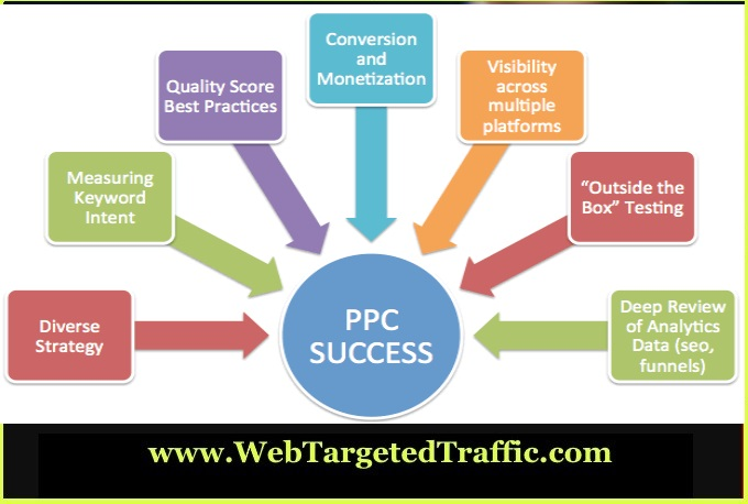 Top 10 PPC Marketing Mistakes (and How to Fix Them)