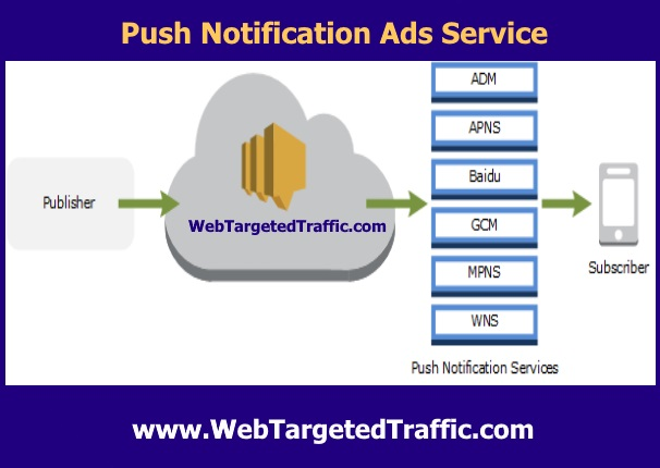 Buy Push Notifications Ads : What Are They and How Do They Work