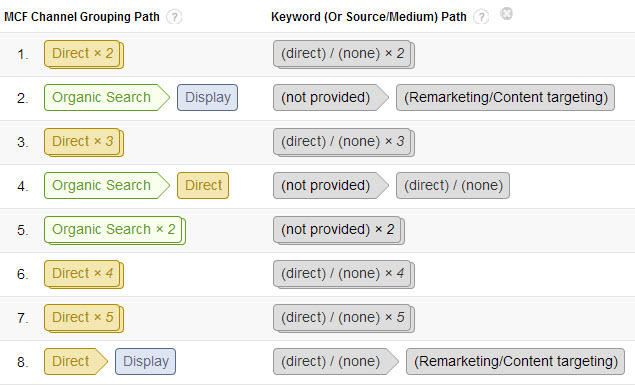 google-analytics-tips-conversion-paths-keyword