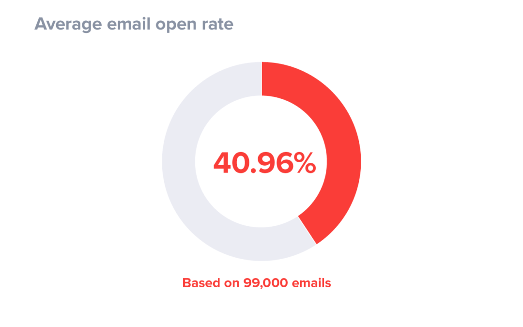 Email Marketing Best Practices: Tips To Boost Email Open Rate