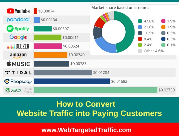 Best Tips: Learn How to Convert Website Traffic into Paying Customers